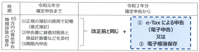 図:65万円の青色申告特別控除を受けるための要件